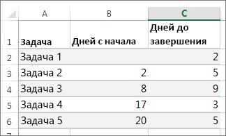 пример данных в таблице для диаграммы Ганта