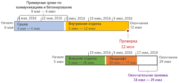 Отформатированная временная шкала в Project