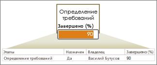 Строка данных с полями, стрелка, фигура с гистограммой
