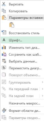 Снимок экрана: параметры, доступные в контекстном меню после выбора подписей оси категорий, включая выделен параметр шрифта.