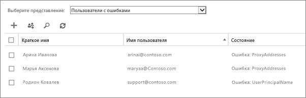 """Пользователи с ошибками на странице """"Активные пользователи"""""""