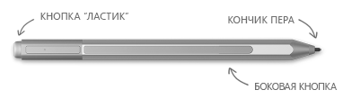 Ручка Surface с выносками, указывающими на кнопку стирания, наконечник и правую кнопку