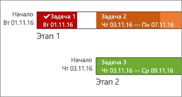 Временная шкала с названиями задач и датами