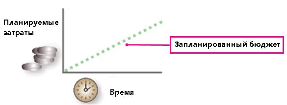 Изображение освоенного объема