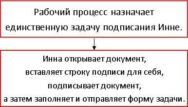 Блок-схема рабочего процесса