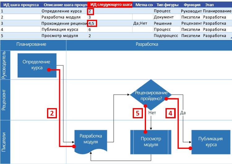 Взаимосвязь карты процесса Excel и блок-схемы Visio: Идентификатор следующего шага