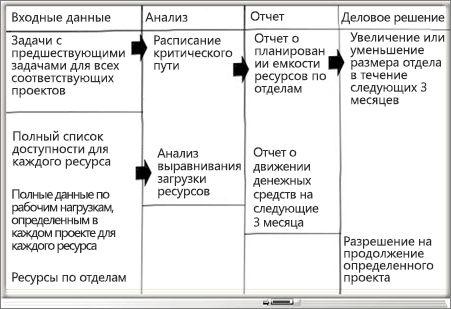 Доска со столбцами входных данных, анализа, отчета и бизнес-решения
