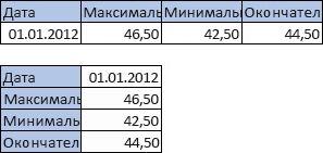 Таблица с 4 столбцами и 2 строками; таблица с 2 столбцами и 4 строками