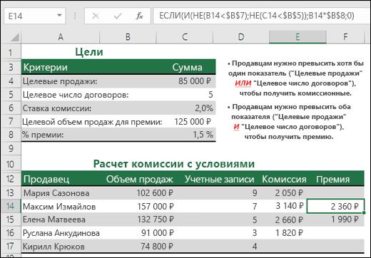 """Пример вычисления премии с продаж при помощи функций ЕСЛИ, И и НЕ.  Формула в ячейке E14: """"=ЕСЛИ(И(НЕ(B14<$B$7);НЕ(C14<$B$5));B14*$B$8;0)"""""""