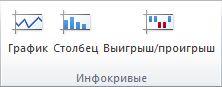 """Группа """"Инфокривые"""" на вкладке """"Вставка"""""""