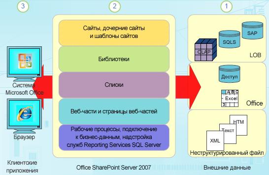 Компоненты структурированных данных в SharePoint