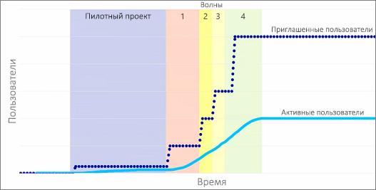 График, на котором показаны приглашенные и активные пользователи