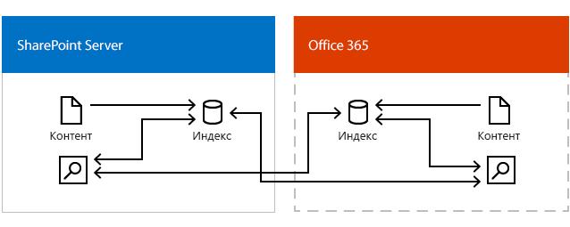 Иллюстрация, на которой показаны центр поиска Office365 и центр поиска в SharePoint Server, которые получают результаты из индекса поиска в Office365 и индекса поиска в SharePoint Server.