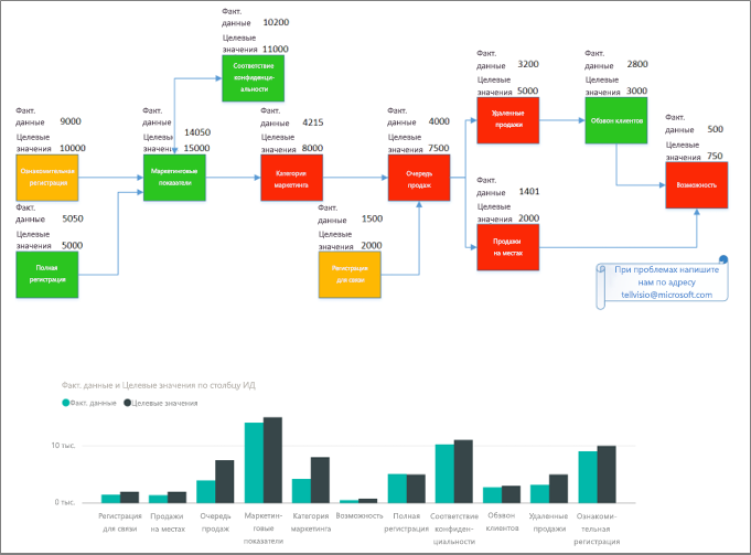 Результаты отображения визуального элемента Visio