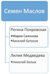 До: существующая организационная диаграмма