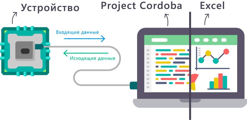 Знакомство с Project C = rdoba