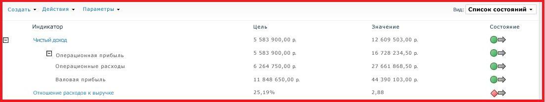 Импорт ключевых индикаторов производительности с дочерними индикаторами из служб аналитики SQL Server