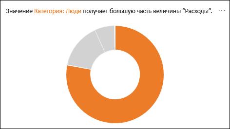 Кольцевая диаграмма, показывающая, что на долю людей приходится большая часть расходов