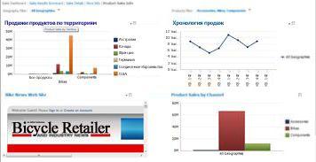 Панель мониторинга PerformancePoint с двумя примененными фильтрами