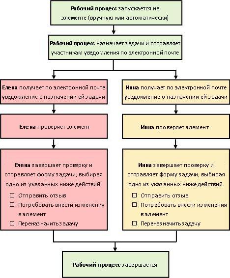 Схема простого рабочего процесса сбора отзывов