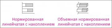 Нормированная линейчатая диаграмма с накоплением и объемная нормированная линейчатая диаграмма с накоплением