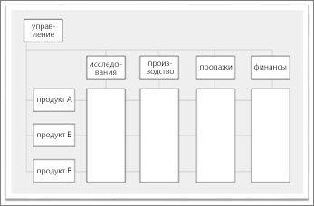 Обязанности по управлению проектами распределены между отделами