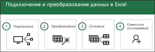 Шаги Power Query: 1) подключение; 2) преобразование; 3) объединение; 4) предоставление общего доступа.