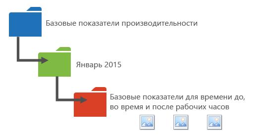 Способы упорядочения данных производительности по папкам.