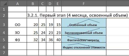 Отображение сведений об освоенном объеме в Excel с помощью спарклайнов