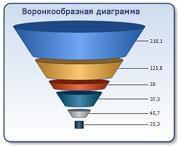 Воронкообразная диаграмма