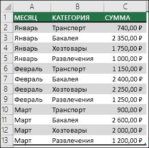Пример семейных расходов для создания сводной таблицы с данными по месяцам, категориям и суммам