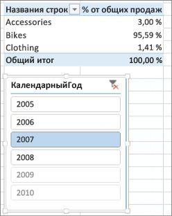 Правильный результат суммы доли продаж в сводной таблице