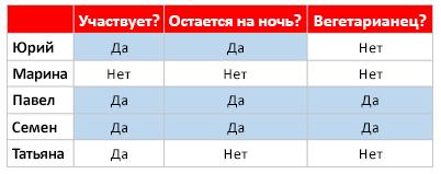 Образец таблицы