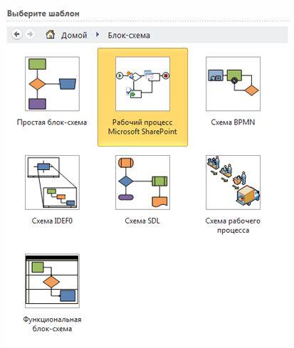 Выбор шаблона рабочего процесса SharePoint