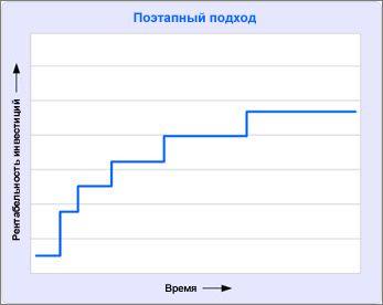 При поэтапном подходе рентабельность инвестиций стабильно растет