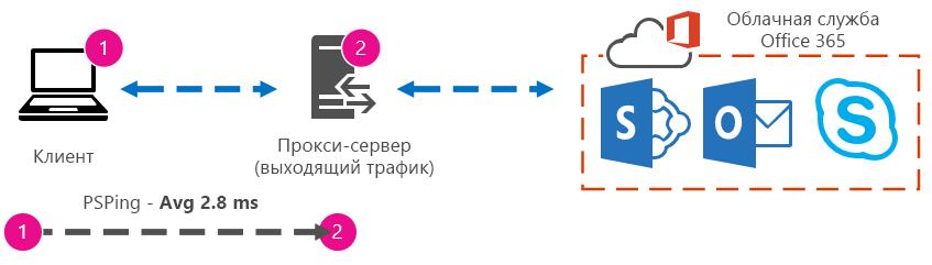 Рисунок с указанием времени кругового пути от клиента на прокси-сервер, равного 2,8 миллисекунды.