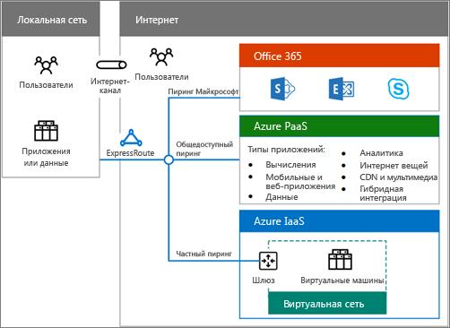 Скачайте этот документ, чтобы ознакомиться с вариантами гибридного развертывания Office 365