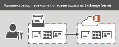 Администратор выполняет поэтапную или прямую миграцию в Office 365. Все данные электронной почты, контактов и календарей могут быть перенесены для каждого почтового ящика.