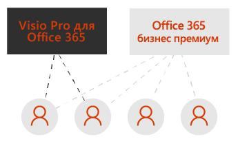 Одно поле с подпиской Visio Pro и другое— с подпиской Office365 бизнес премиум. Пунктирные линии соединяют четыре значка пользователей под полями.