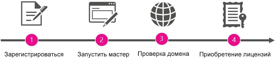 Общее представление этапов, связанных с получением прав администратора и приобретением Office 365.