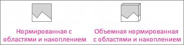 Нормированная диаграмма с областями с накоплением и объемная нормированная диаграмма с областями с накоплением