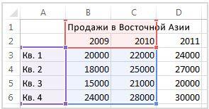 Выделенные исходные данные