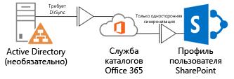 Схема, на которой показано, как локальная служба Active Directory использует DirSync для добавления сведений профиля в службу каталогов Office 365, из которой эти сведения переносятся в профиль SharePoint Online