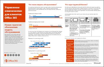 Плакат: управление изменениями для клиентов Office 365