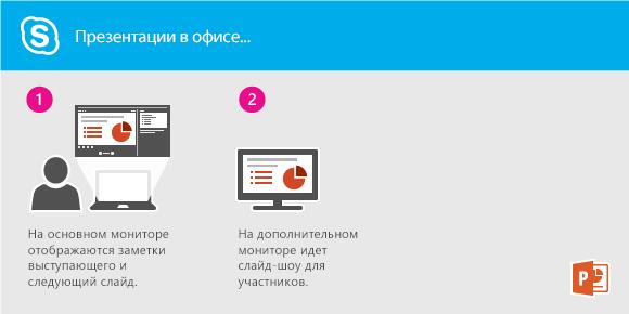 Показ слайдов PowerPoint с помощью Lync с рабочего места