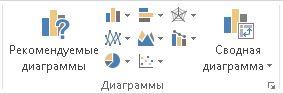 """Группа """"Диаграммы"""" на вкладке """"Вставка"""""""
