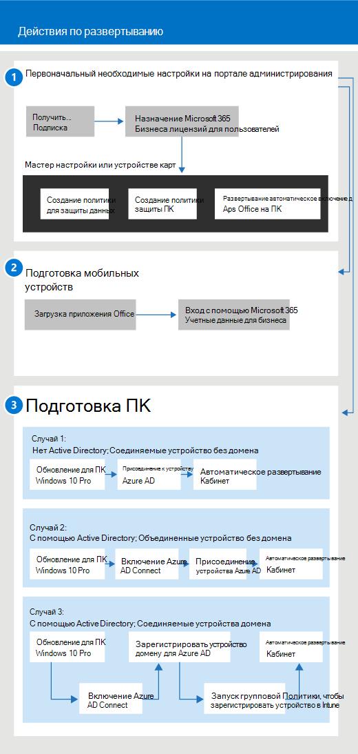 Схема настройки и управления для администраторов и пользователя