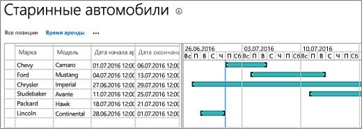Диаграмма Ганта с данными