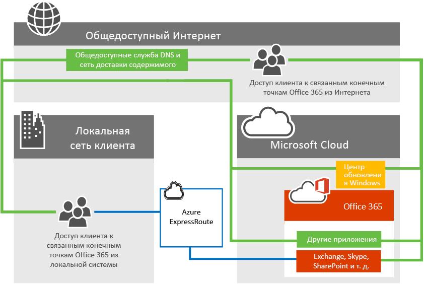 Подключение к Office365 с помощью ExpressRoute