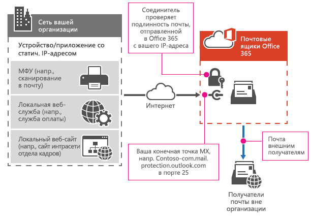 Многофункциональный принтер подключается к Office 365 с помощью ретрансляции SMTP.